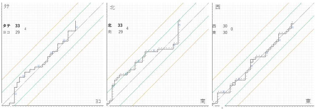 ライブルーレット分析グラフ