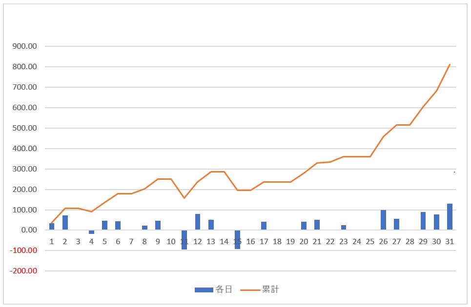 オンカジルーレット収支グラフ5月
